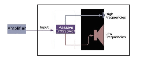 Passive Crossover Diagram